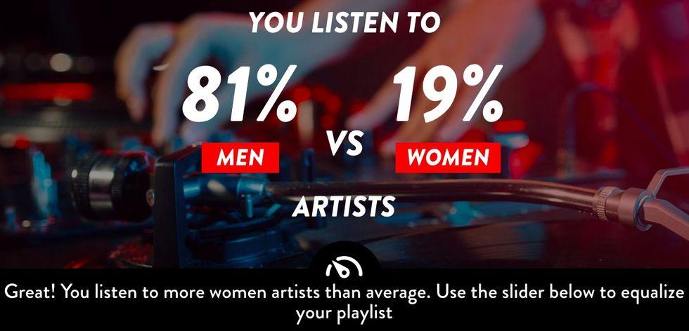 Hur jämställt är ditt musiklyssnande på Spotify?