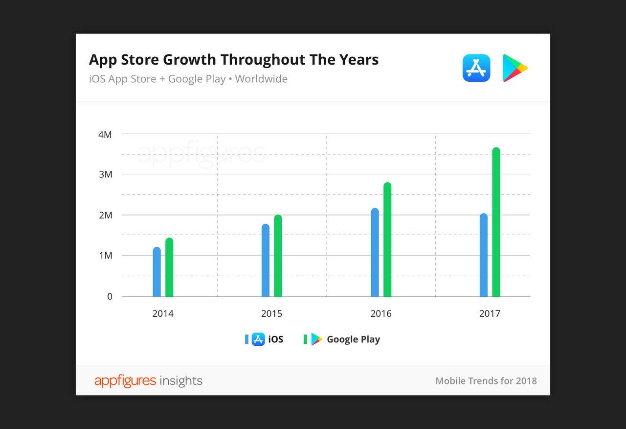 Antalet appar i App Store minskar