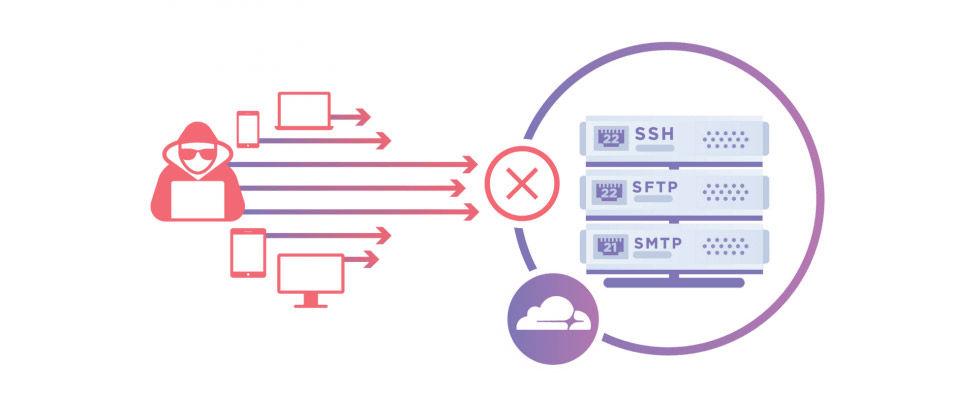 Cloudflare lanserar tjänsten Spectrum