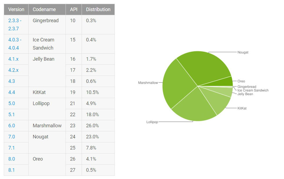 Android Oreo börjar närma sig 5 procent