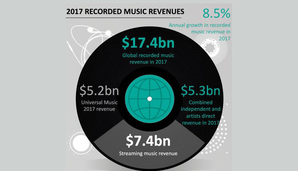 Musikbranschen hade ett toppenår 2017