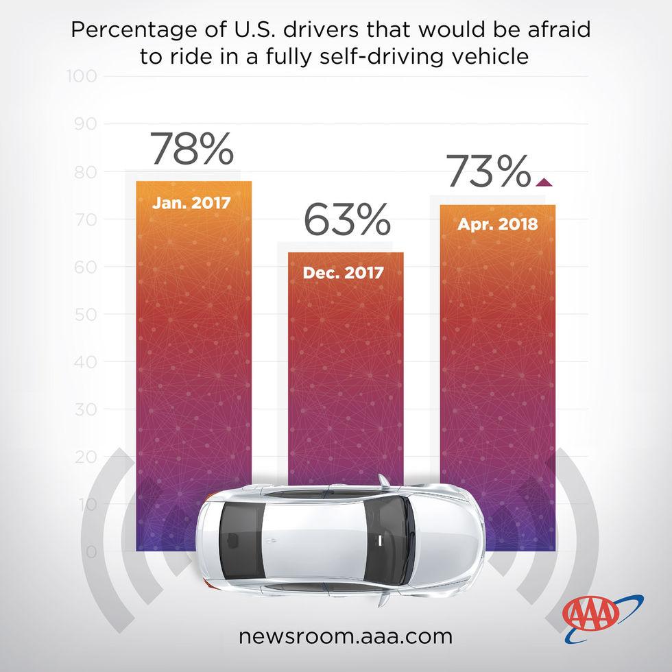 Vårt förtroende för självkörande bilar har minskat