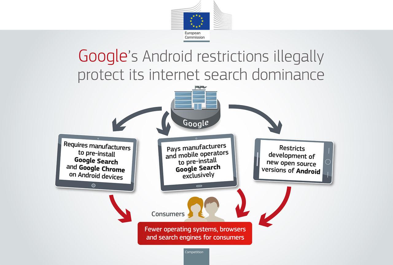 EU bötfäller Google med 4,3 miljarder euro