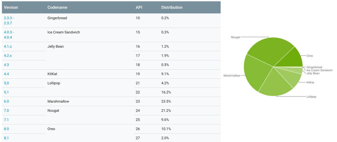 Android Oreo nu installerat på 12 procent av våra enheter