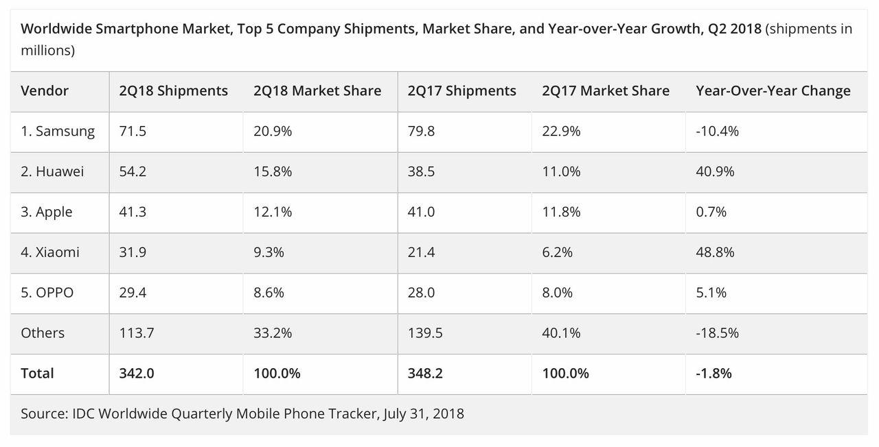 Huawei är världens näst största mobiltillverkare
