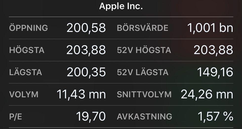 Apple är nu värt över en biljon dollar