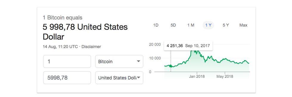 Nu handlas 1 bitcoin för under 6000 dollar