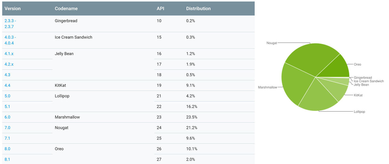 Oreo körs nu av 15 procent av Android-användarna