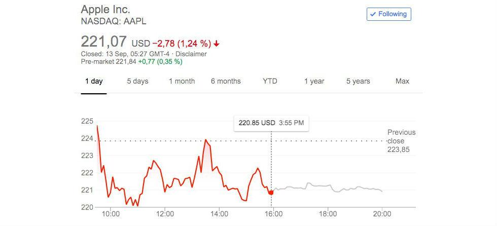 Apples aktie backade efter iPhone-presentation