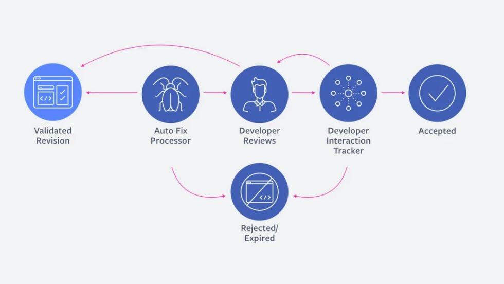 Facebook utvecklar AI som kan fixa buggar i deras kod