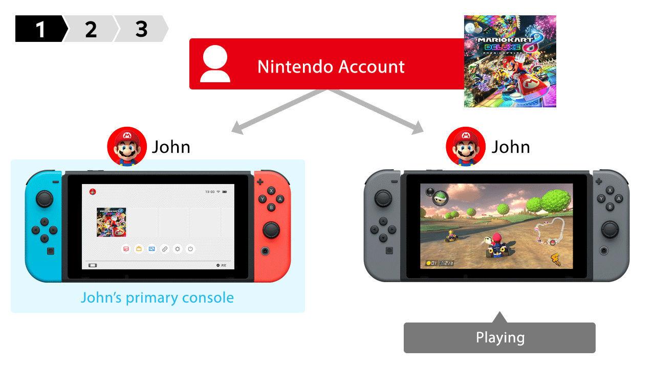 Nu kan man dela med sig av sina Nintendo Switch-spel