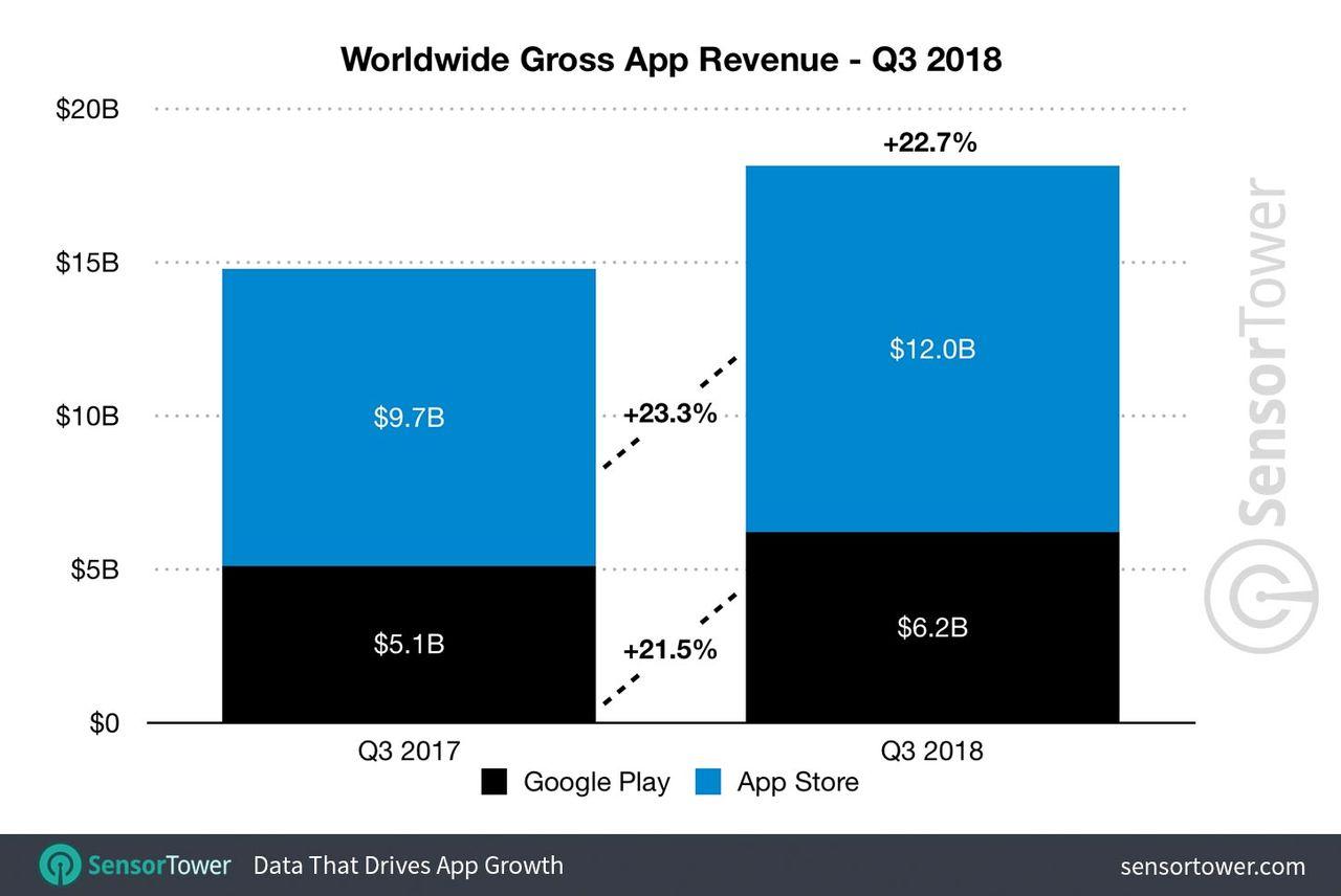 App-industrin omsatte 18 miljarder dollar förra kvartalet