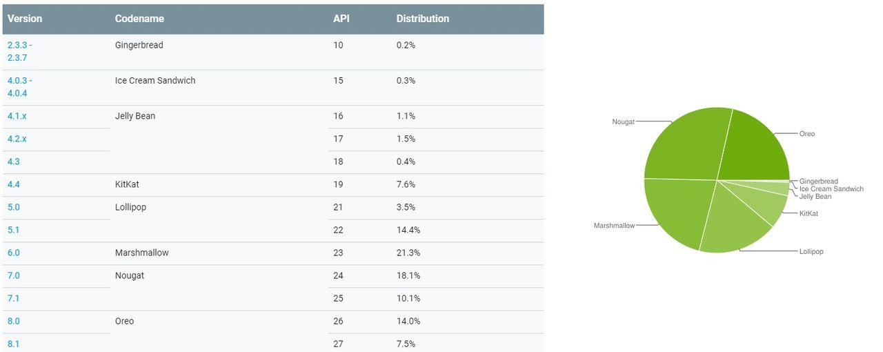 Android Oreo-användarna klättrar över 20 procent
