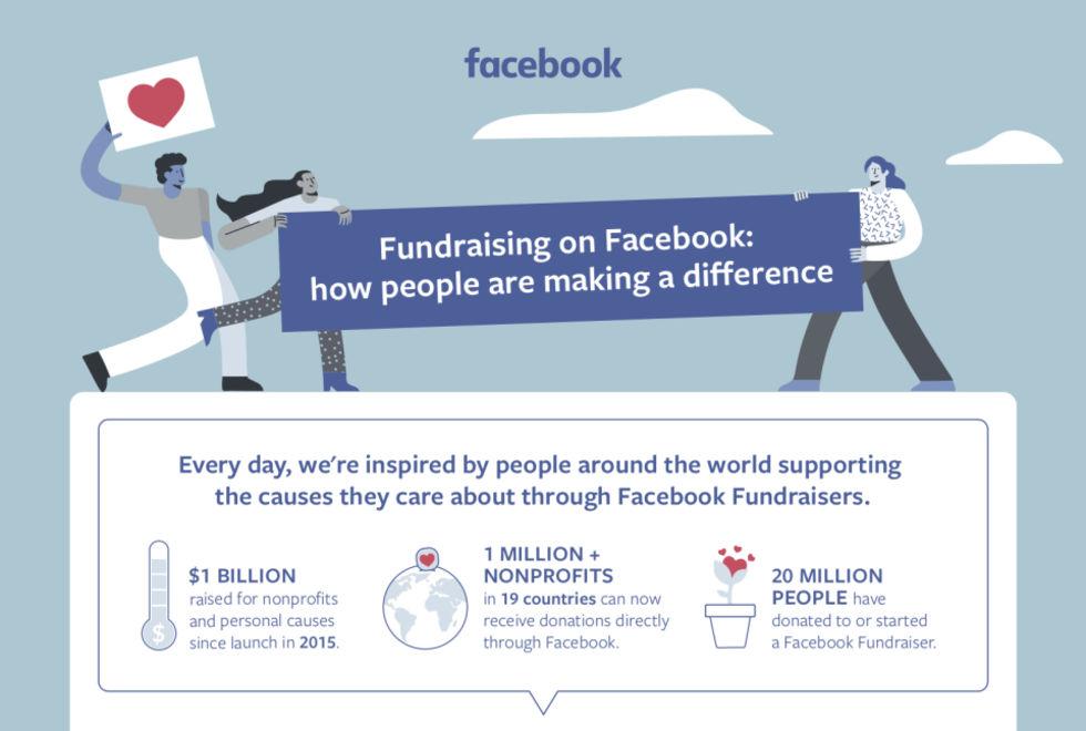 Facebook-användare har skänkt 1 miljard dollar till välgörenhet