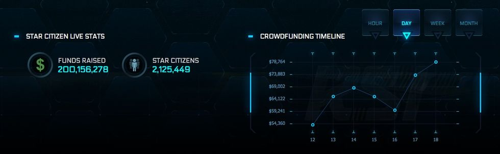 Star Citizen har nu dragit in över 200 miljoner dollar
