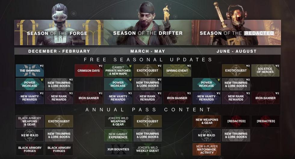 Bungie snackar om framtiden för Destiny 2