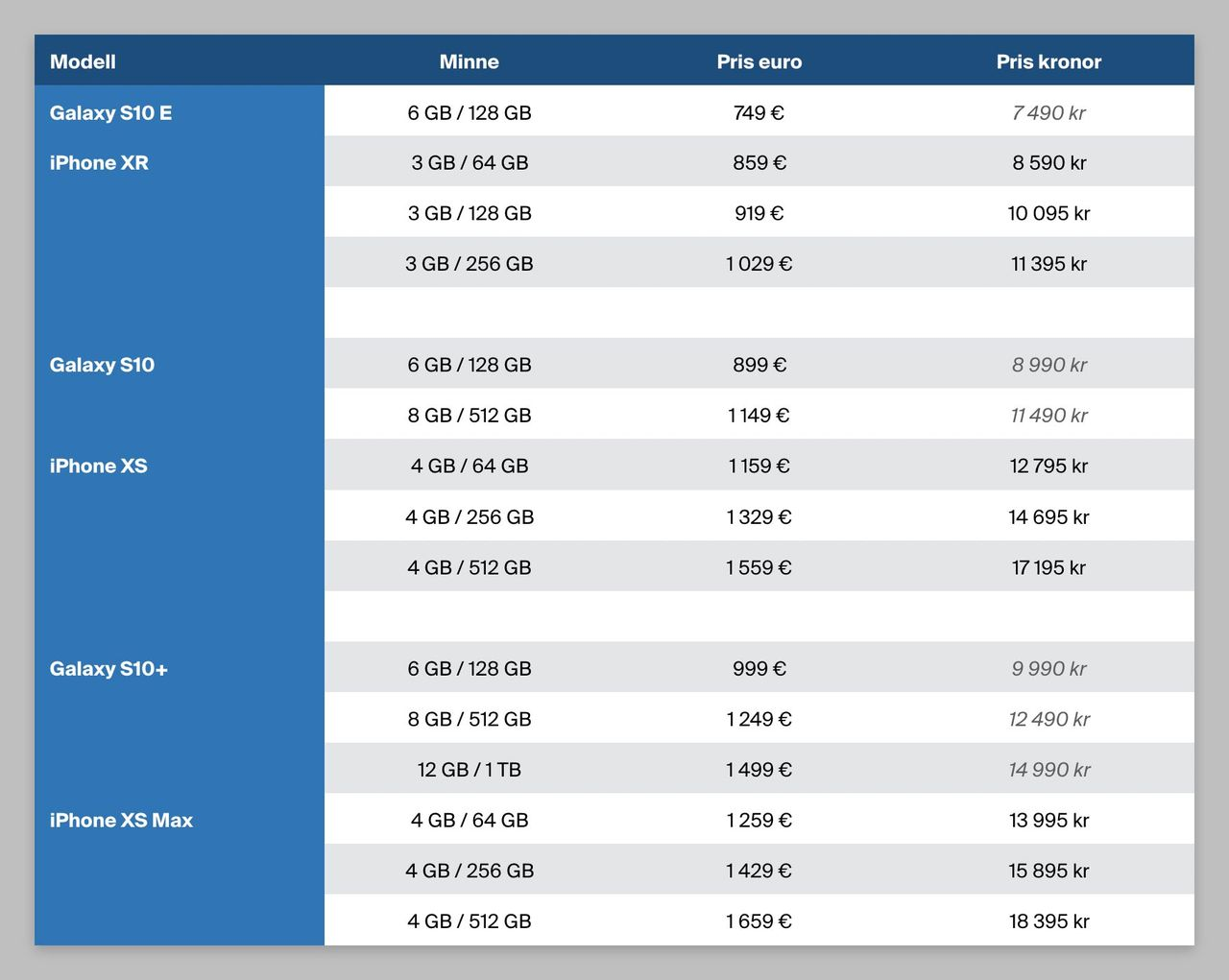 Vi har jämfört priserna på Samsung Galaxy S10 med iPhone