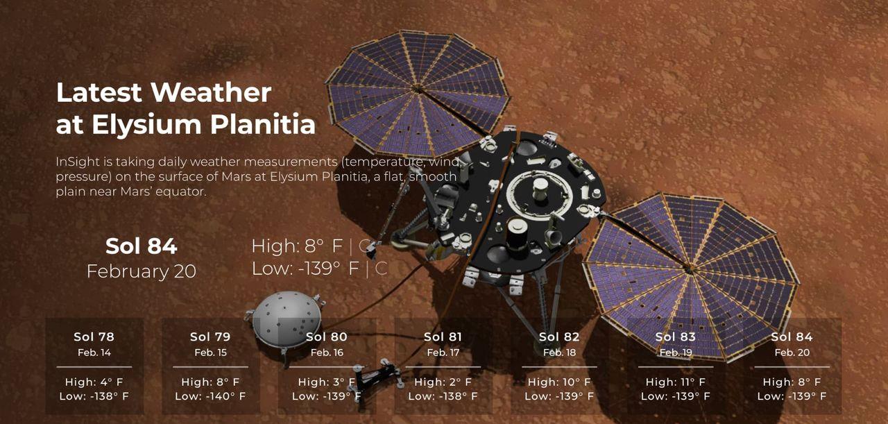 Nu kan man hålla koll på vädret på Mars