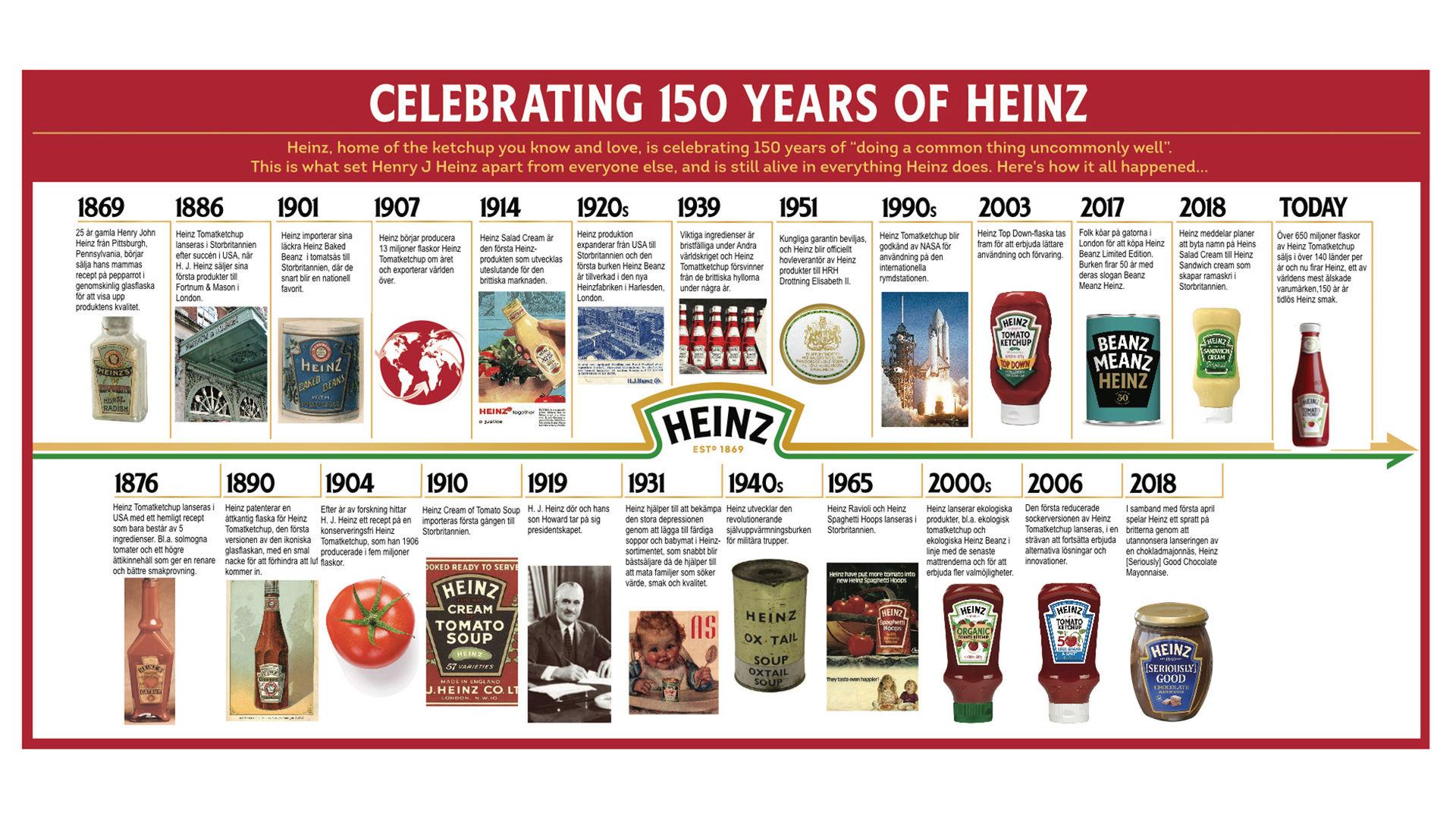Tut i luren! Heinz fyller 150 år i år