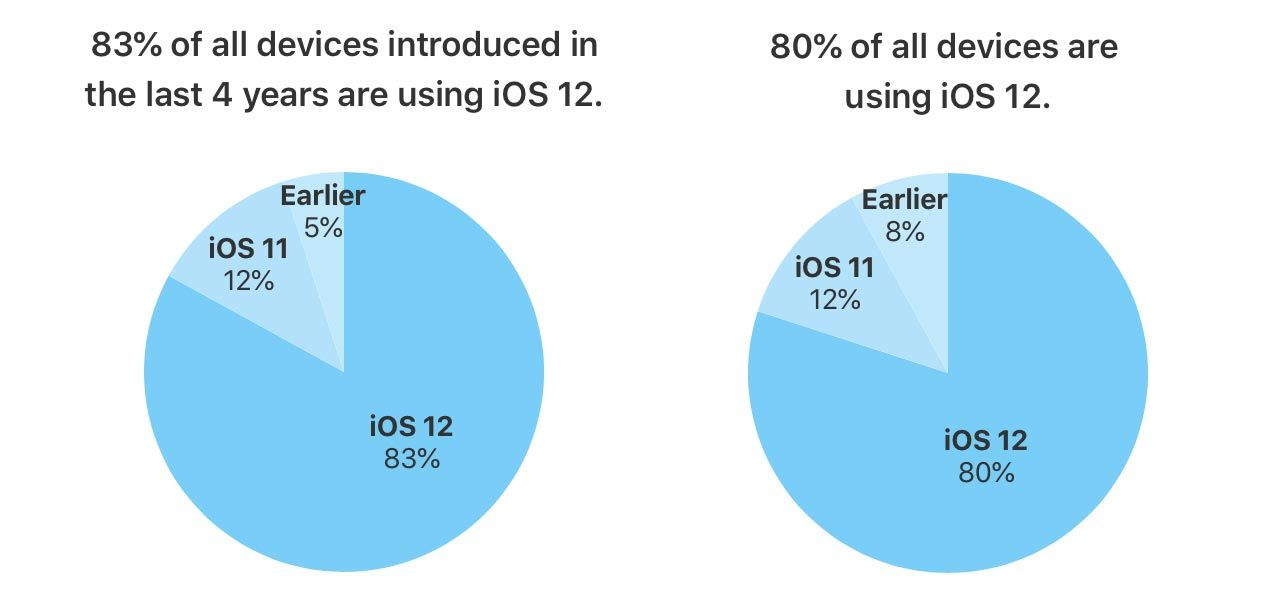 Fyra av fem iOS-användare kör iOS 12