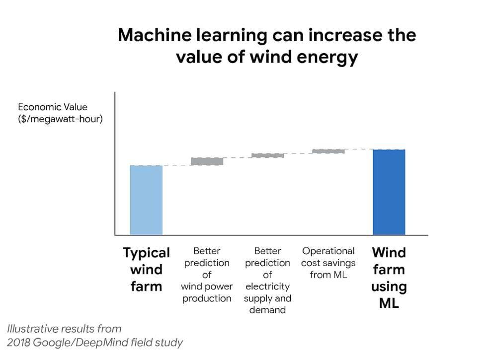 Googles DeepMind kan förutspå hur vinden ska blåsa
