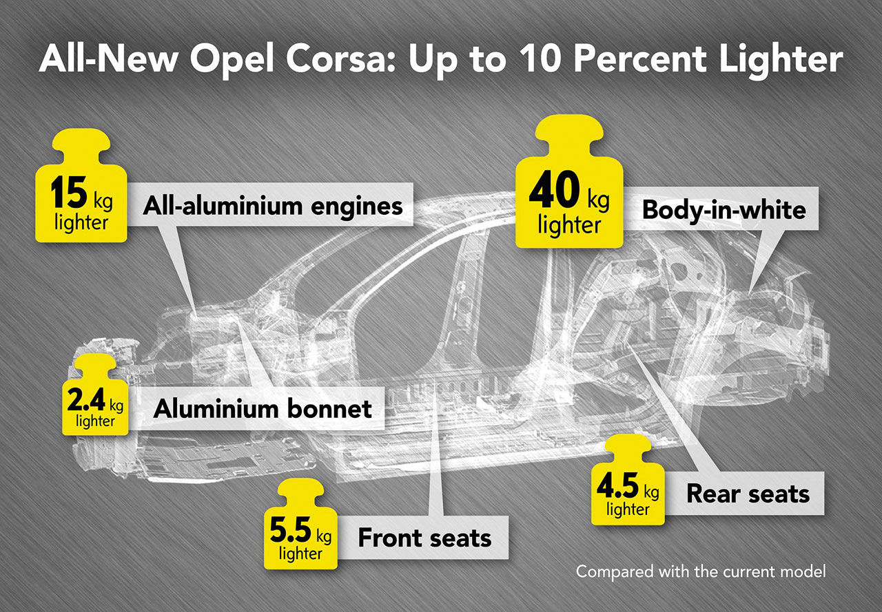 Nästa Opel Corsa väger in på 980 kilo