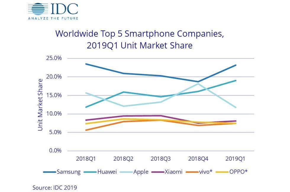 Huawei säljer snart mest i världen