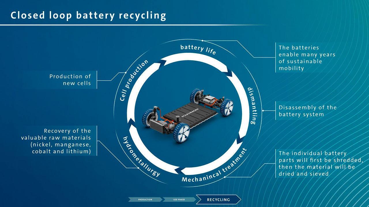 Volkswagen har gjort studie som jämför elbil och dieselbil