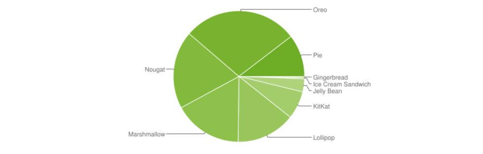 Android Pie nu på över tio procent av Android-telefonerna