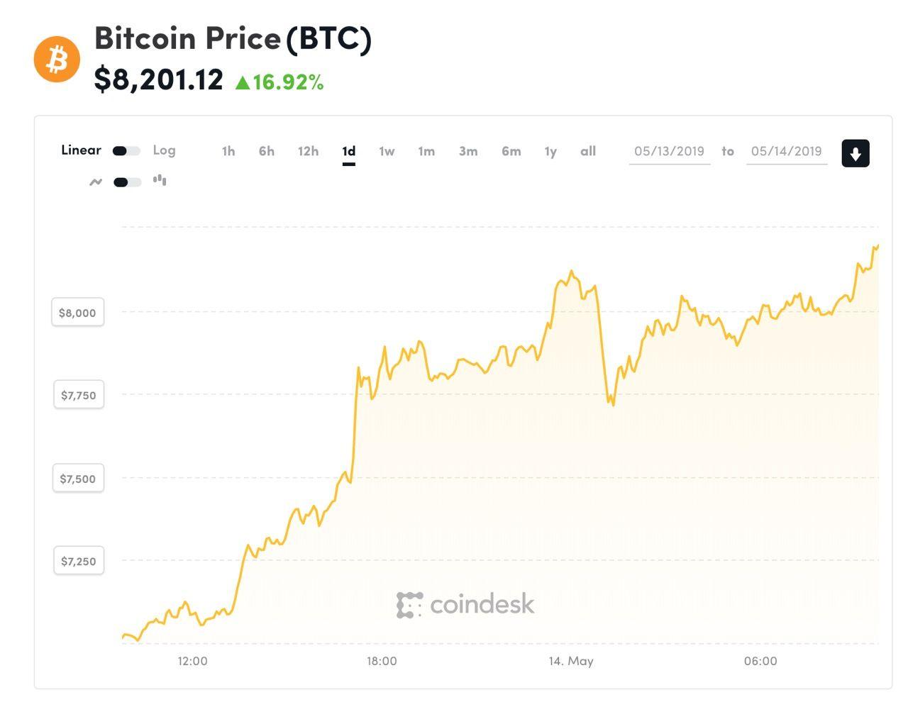 Bitcoin nu över 8000 dollar