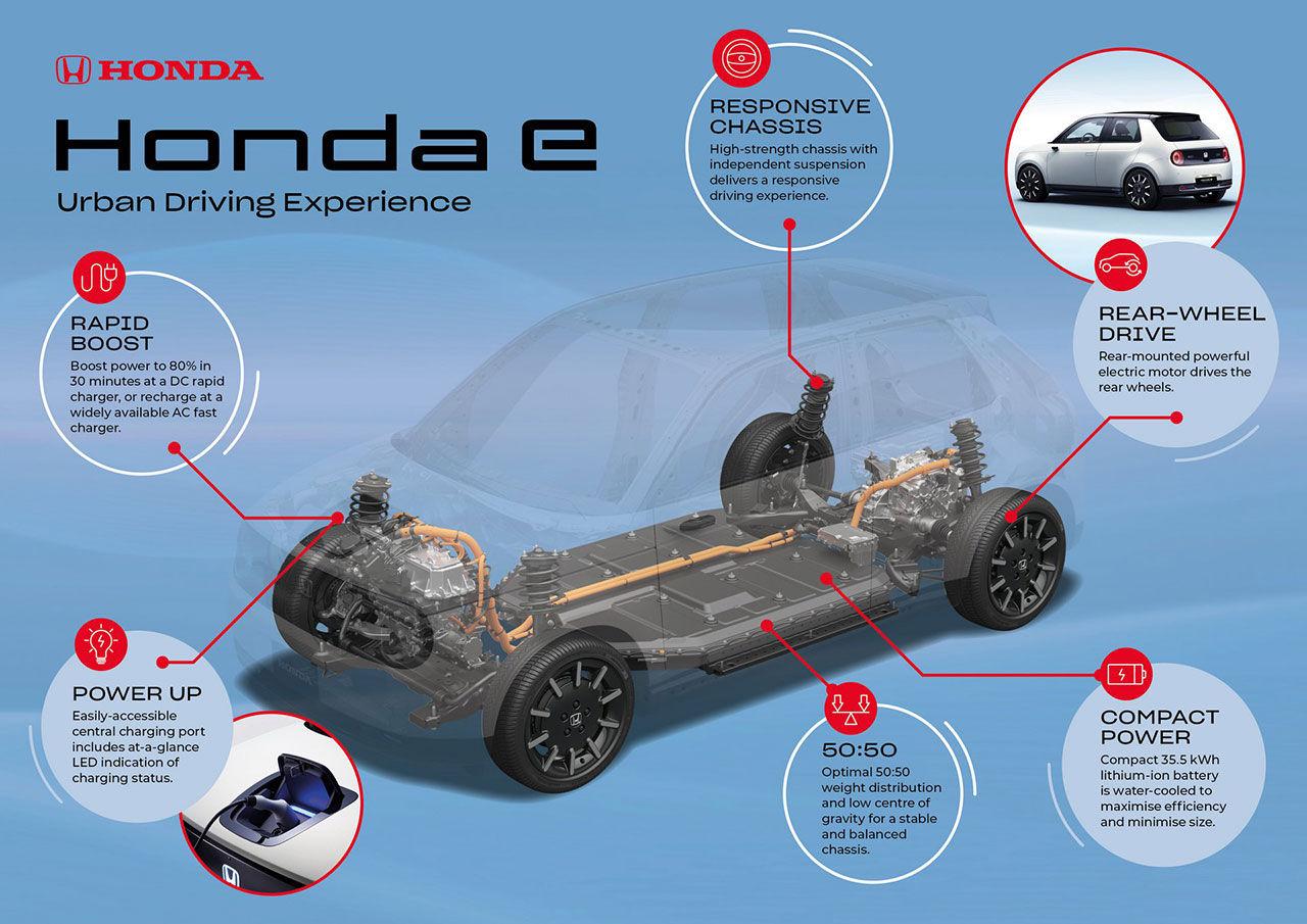Honda visar vad som finns under skalet på elbilen e