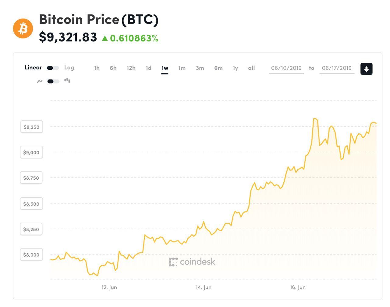 Bitcoin handlas nu för över 9000 dollar igen