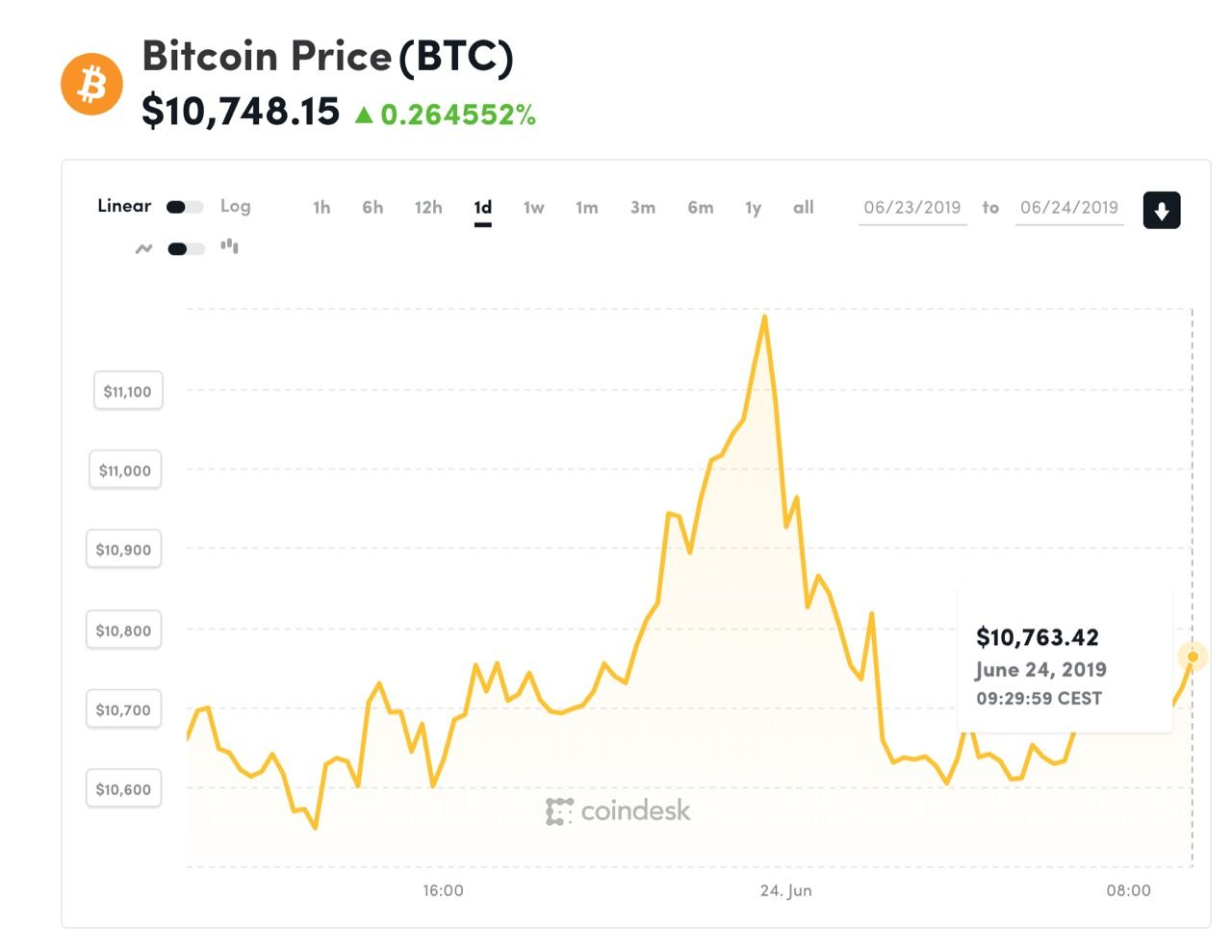 Bitcoin handlas nu för över 10 000 dollar igen