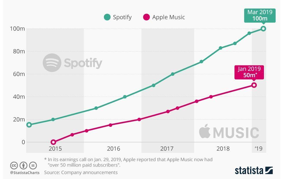 Apple svarar återigen på Spotifys anklagelser