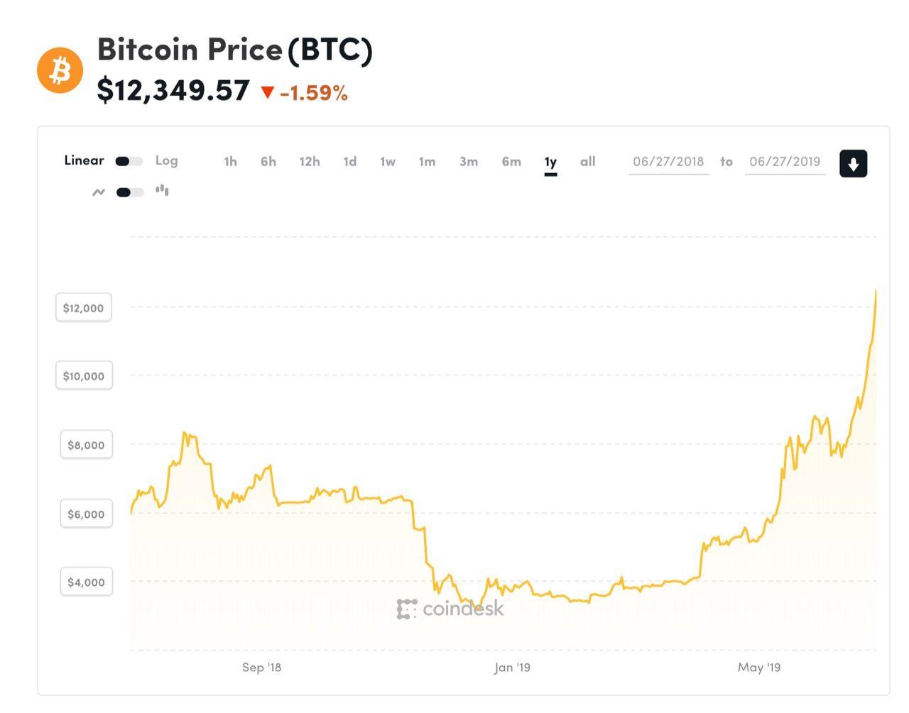 Bitcoin handlas nu för över 12 000 dollar igen