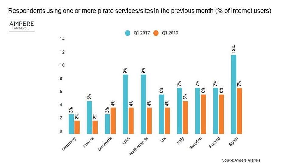 Piratkopiering av film och tv-serier fortsätter att minska