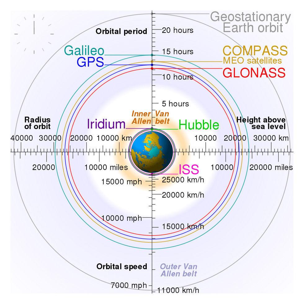 Positioneringssystemet Galileo har gått ner