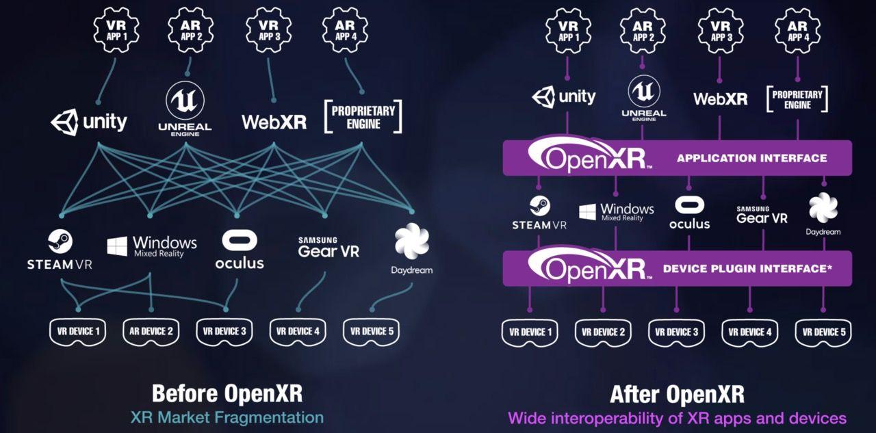 Khronos Group släpper första versionen av OpenXR