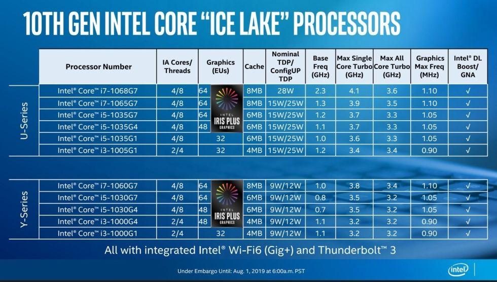 Intel visar upp Ice Lake