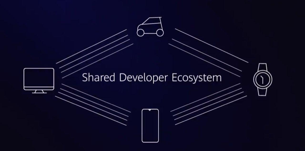 Huawei presenterar HarmonyOS