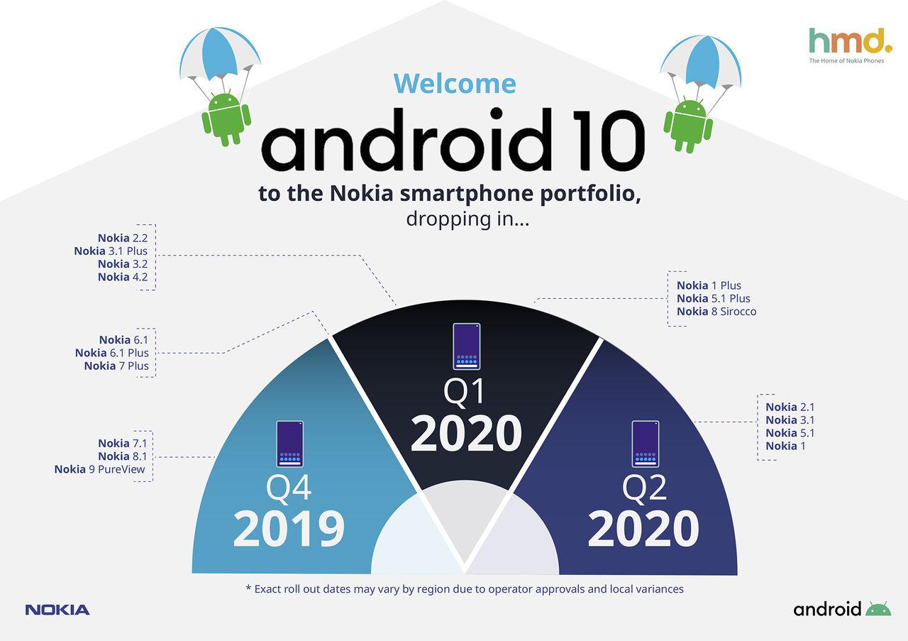 Nokia snackar uppgraderingsplaner för Android 10