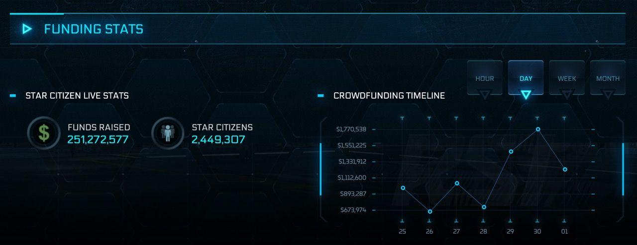 Star Citizen har nu samlat ihop över 250 miljoner dollar