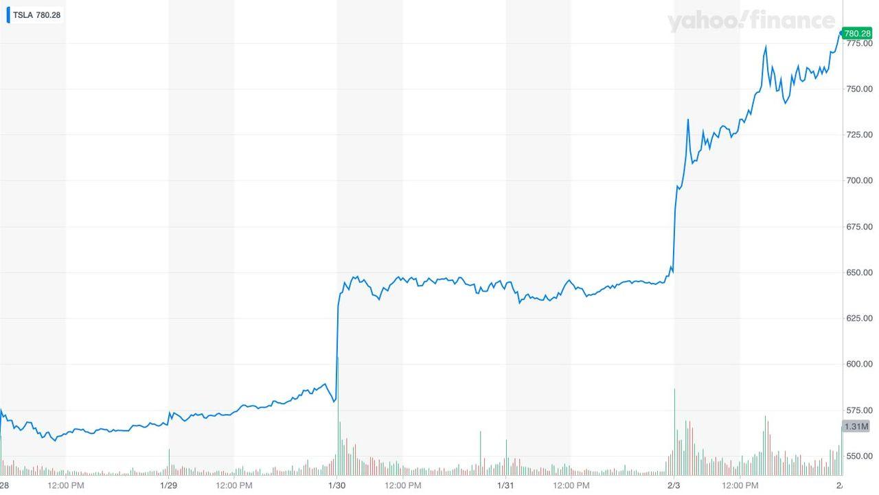 Teslas aktie rusade hårt igår