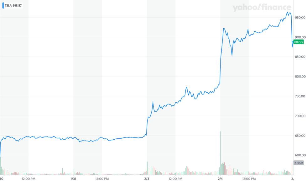 Teslas aktie fortsätter att rusa