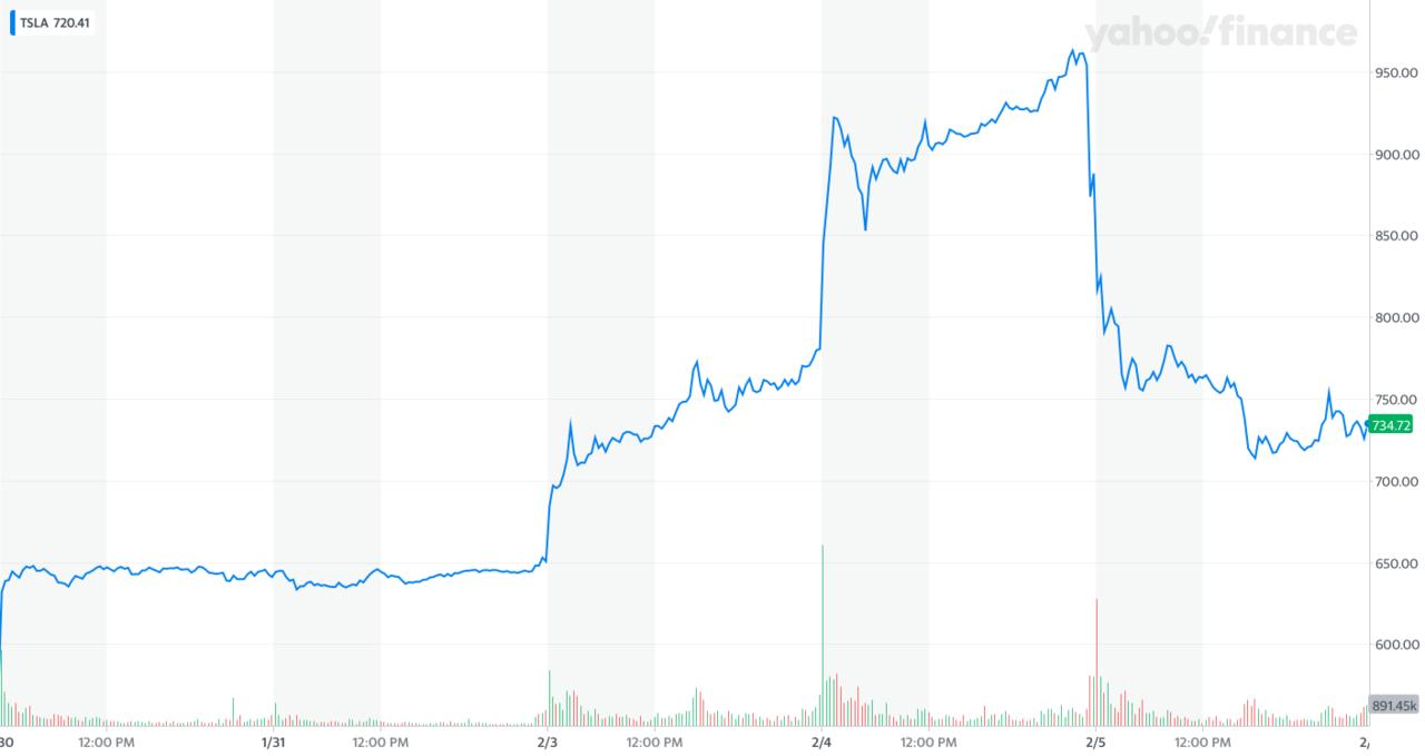 Tesla föll 17 procent på börsen i dag