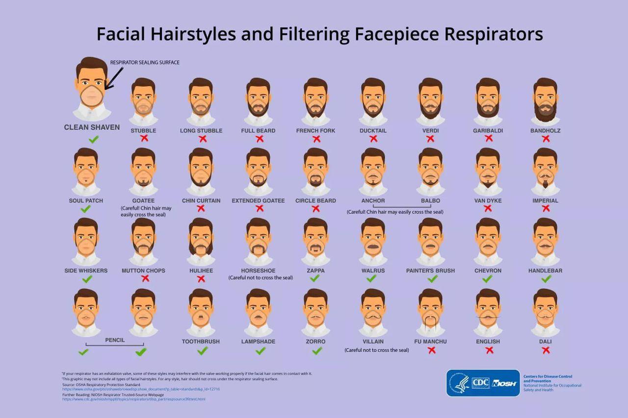 De här skäggstilarna passar bäst med ansiktsmasker