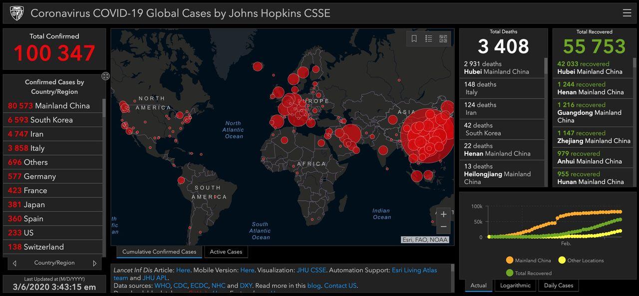 Nu har över 100.000 personer bekräftats smittade av Covid-19