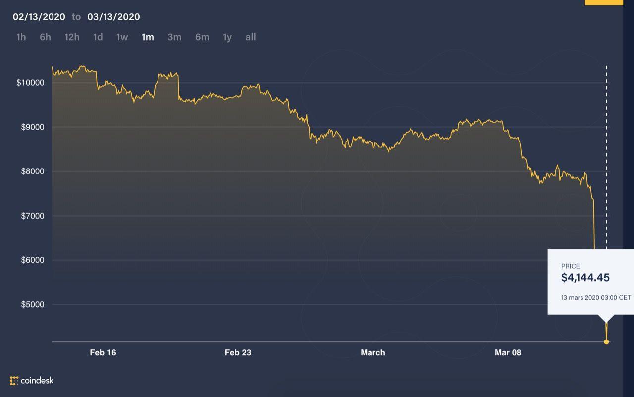 Bitcoins värde halverat på en månad