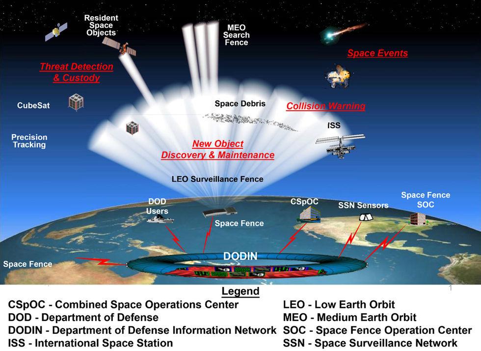 Nu är USA:s rymdstaket redo att tas i drift