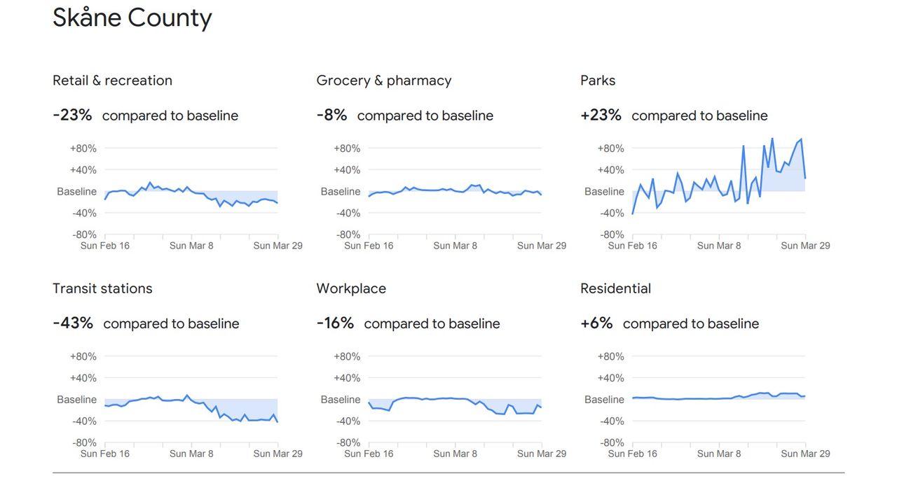 Google visar förändringar i våra rörelsemönster